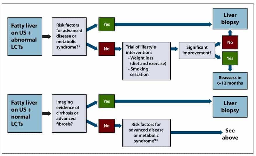 Biopsi untuk diagnosis NAFLD