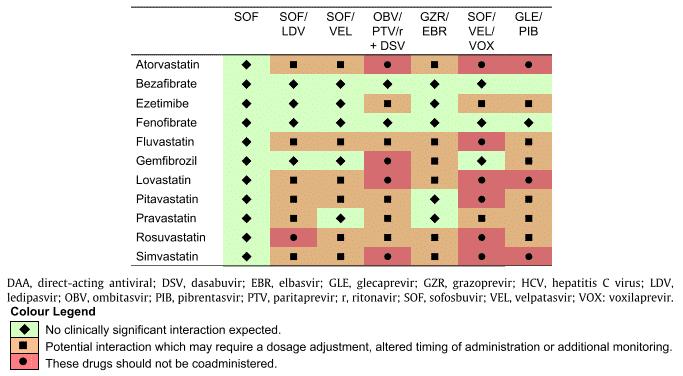 Interaksi direct acting antiviral dengan obat dislipidemia