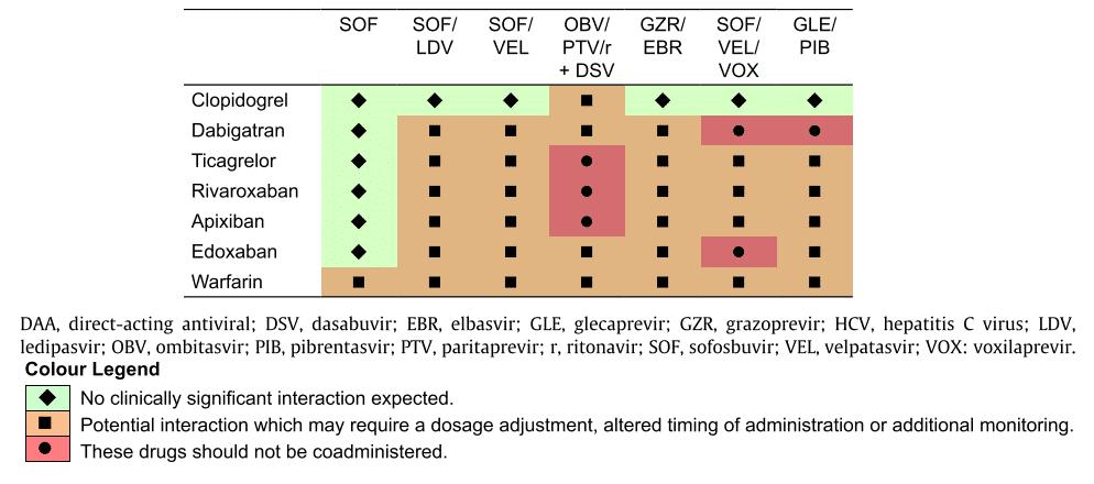 Interaksi DAA dengan antikoagulan
