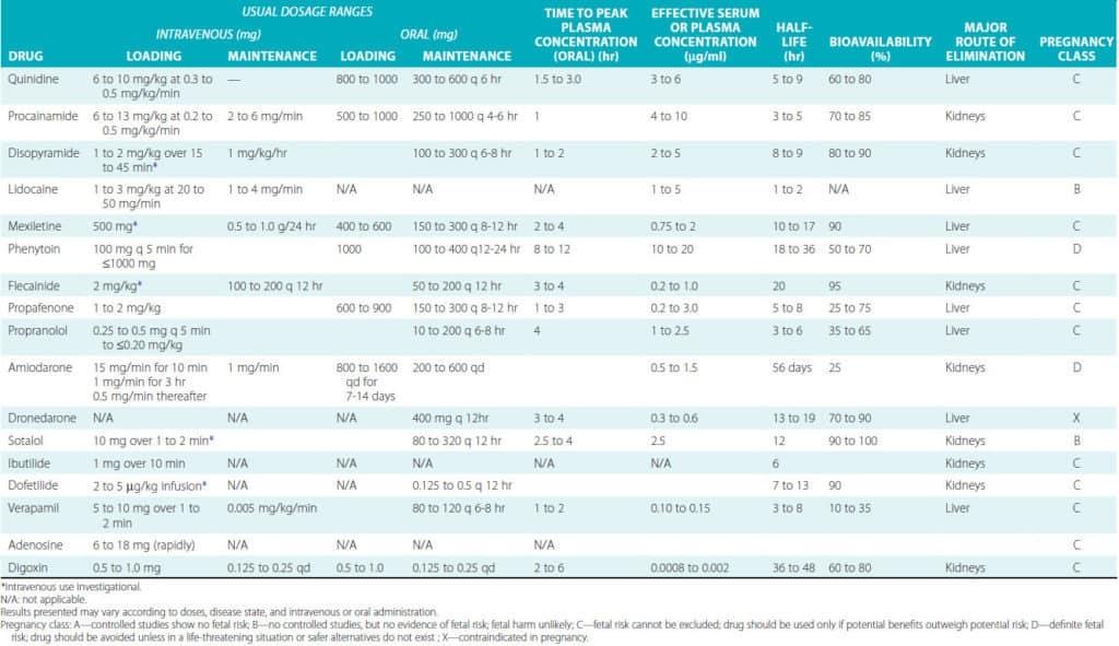 Dosis dan profil farmakologi obat anti aritmia