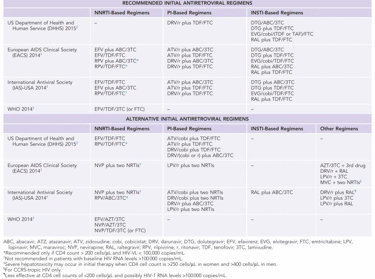 Perbandingan rekomendasi pemilihan ARV/HAART beberapa institusi di dunia