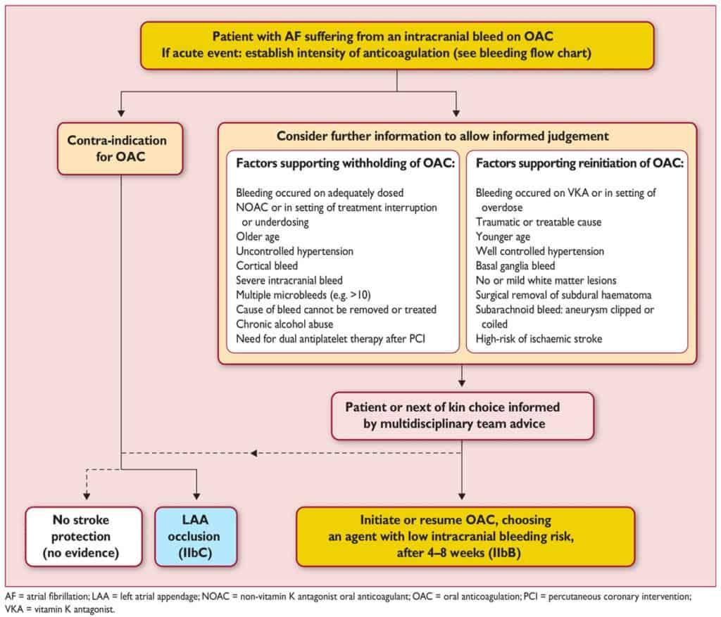 Pasien AF dengan stroke hemoragik