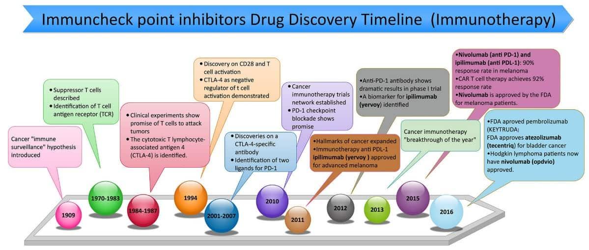 Timeline penemuan immune checkpoint inhibitor