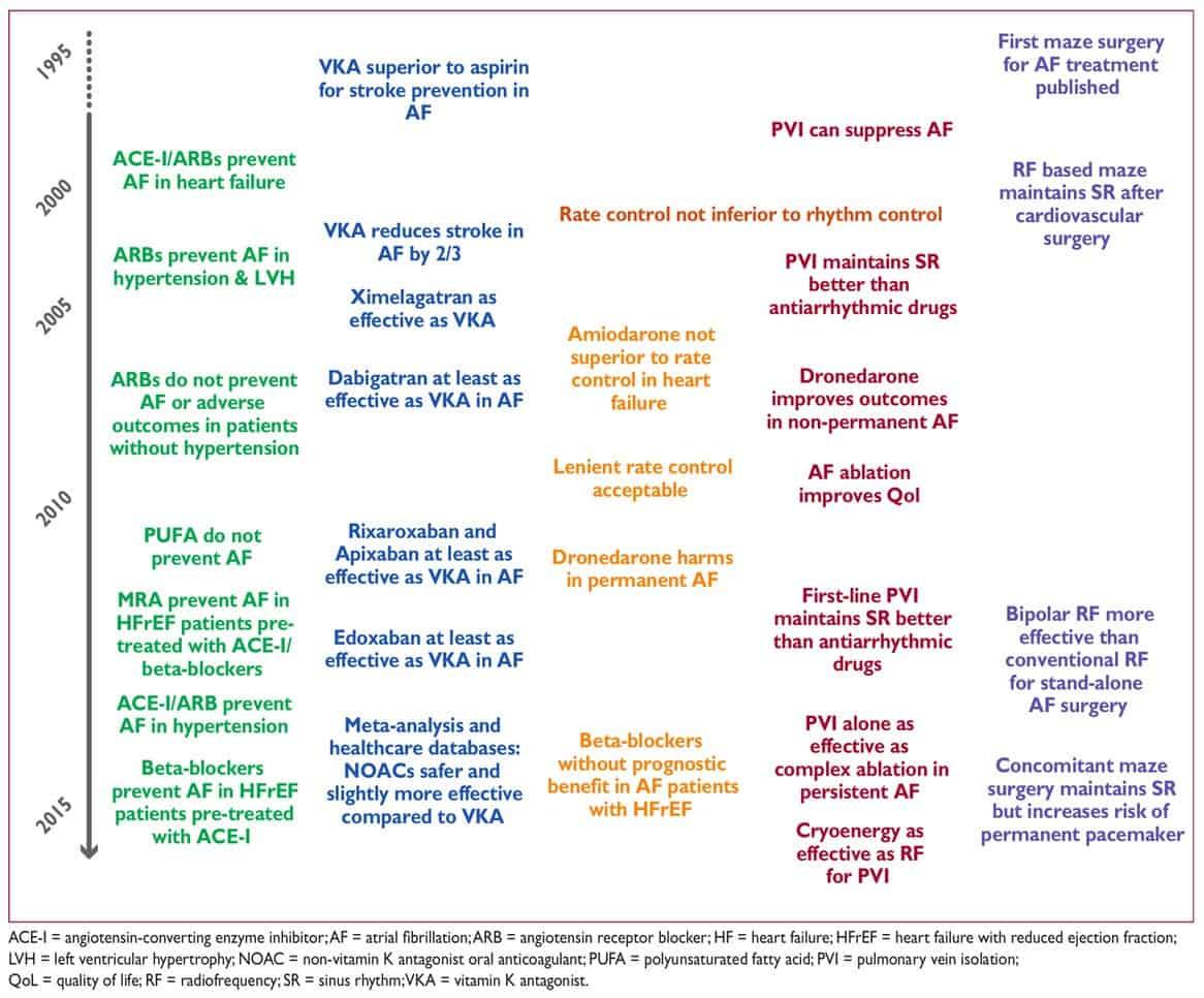 Sejarah perkembangan terapi AF
