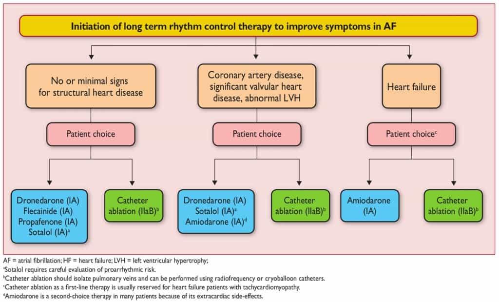 Inisiasi control rhythm jangka panjang untuk meningkatkan gejala atrial fibrilasi