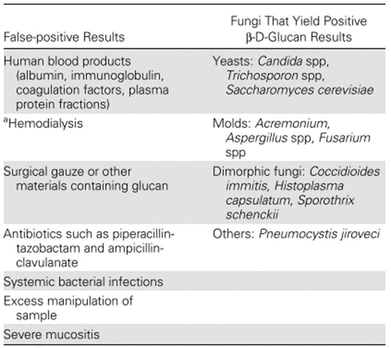 Kemungkinan hasil diagnosis infeksi jamur invasif dengan BDG