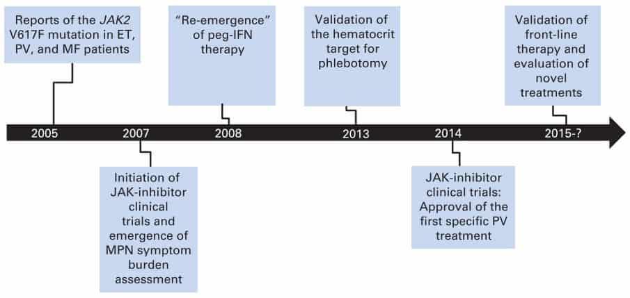 Perkembangan terapi PV