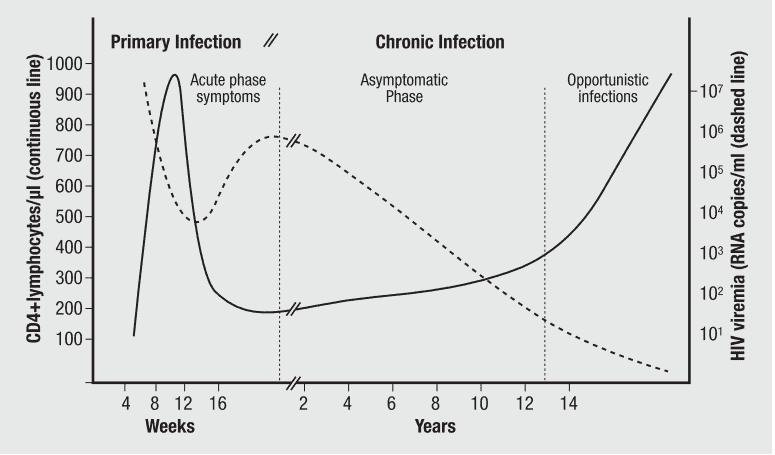 Perjalanan penyakit HIV/AIDS