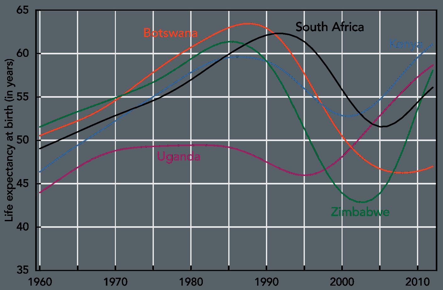 Akibat HIV pada angka harapan hidup beberapa negara di Afrika