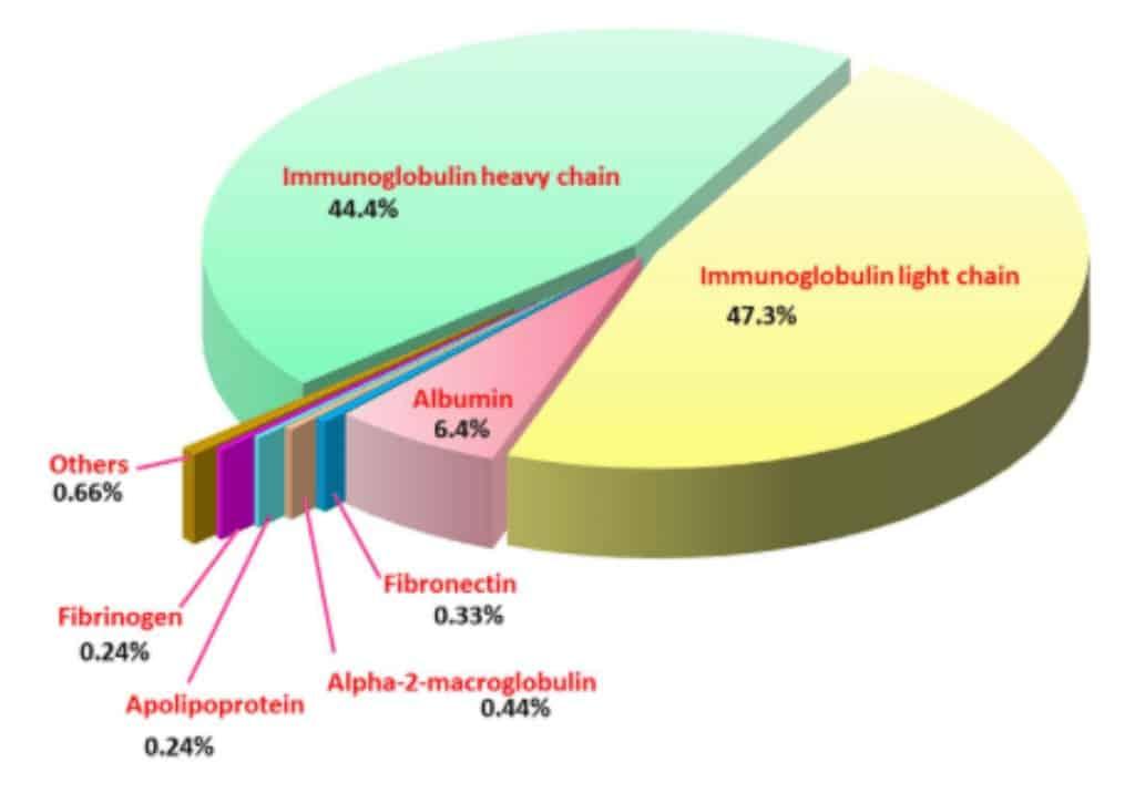 Profil proteom dari SABU