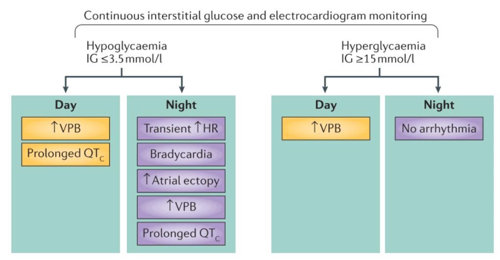 Hipoglikemia dan gangguan irama jantung