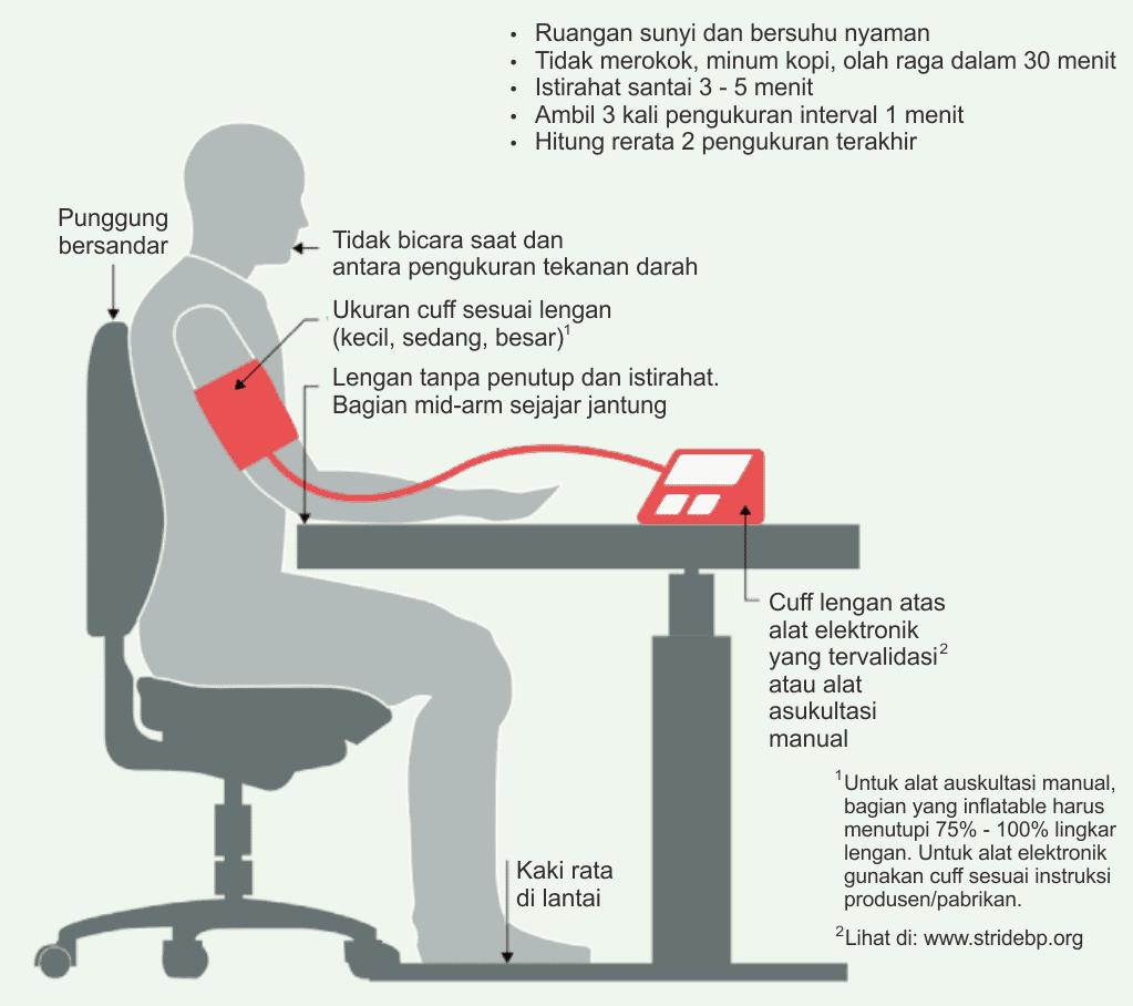 Cara mengukur tekanan darah yang direkomendasikan