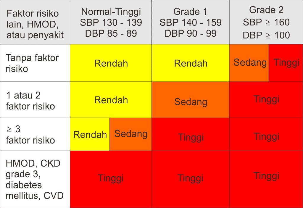 Klasifiaksi risiko hipertensi yang disederhanakan