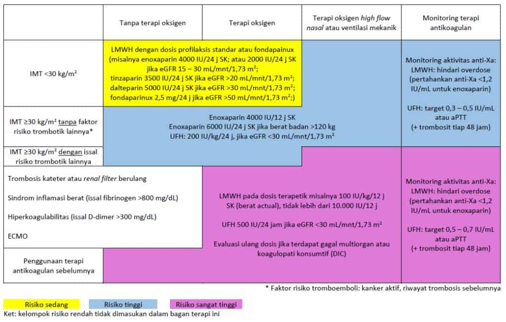 Ringkasan pemberian antikoagulan pada Covid-19