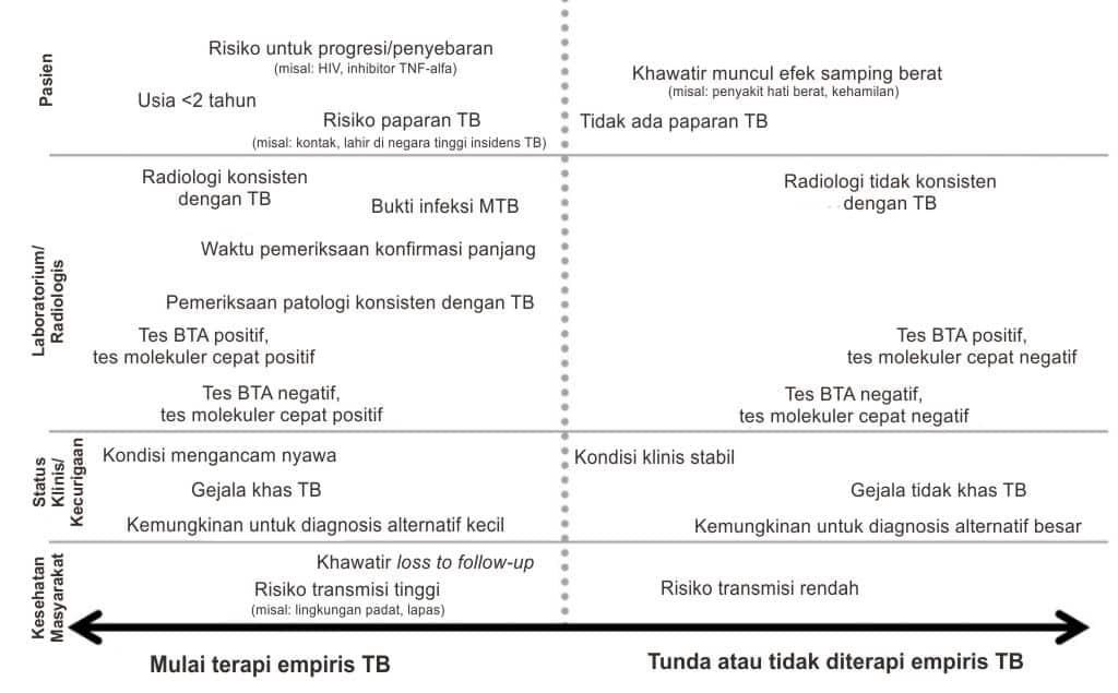 Faktor-faktor dalam pertimbangan pemberian terapi empiris tuberkulosis