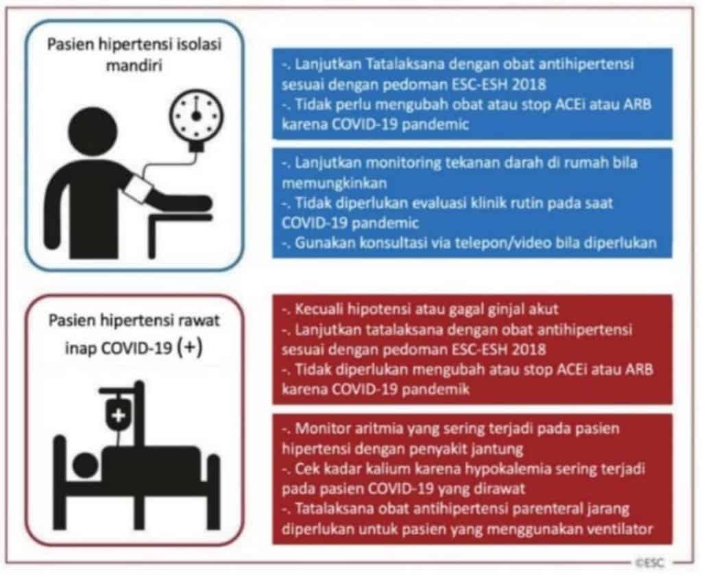 Manajemen hipertensi pada pasien Covid-19