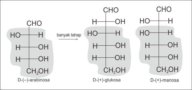 Kesamaan konfigurasi D-(+)-glukosa dan D-(+)-manosa diperoleh dari reaksi Kiliani-Fischer