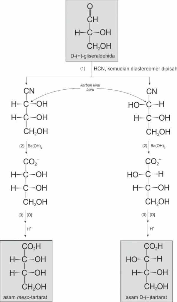 Menentukan konfigurasi relatif asam tartarat